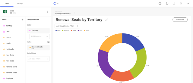 Renewal Seats by Territory dashboard example