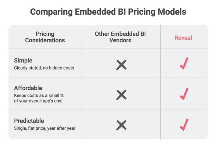 Comparing Embedded BI Pricing Models