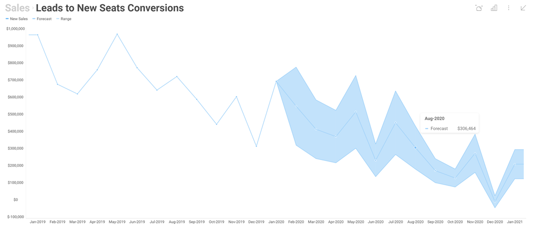 Time Series Forecasting in dashboard