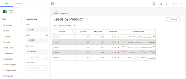 Leads by Product dahsboard example