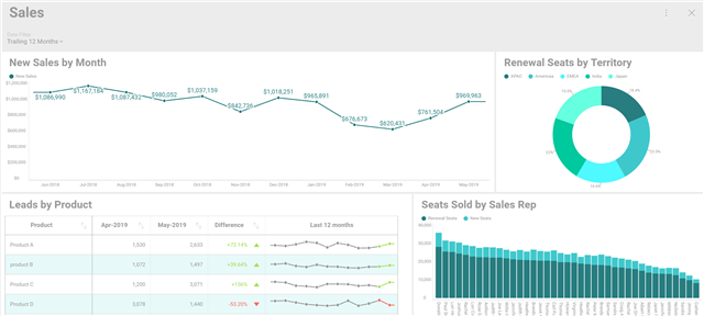 How to create a dashboard in Reveal