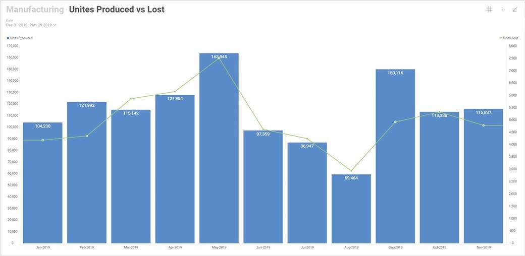 Combo chart visualization in Reveal BI