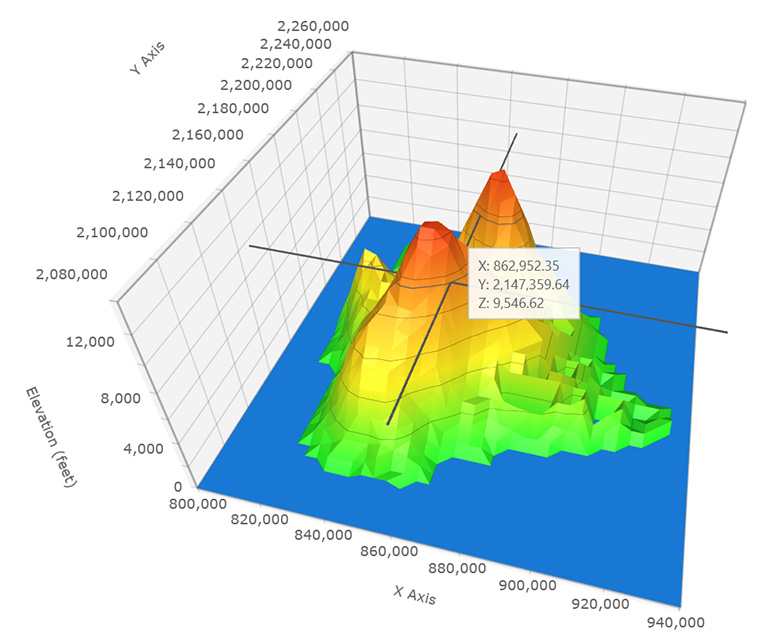 Data visualization - business teams reveal 3d wisely