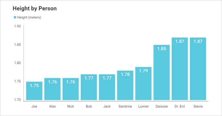 Data visualization - business teams reveal bar chart