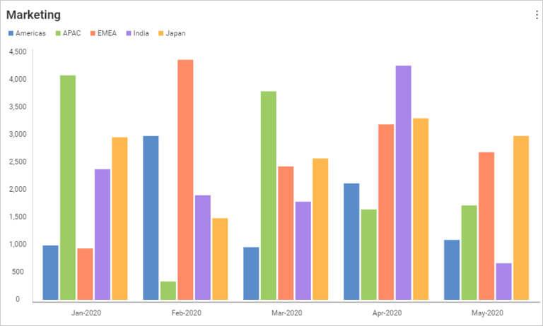 Data visualization - business teams reveal categorical color scheme