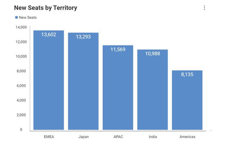 Data visualization - business teams reveal descending