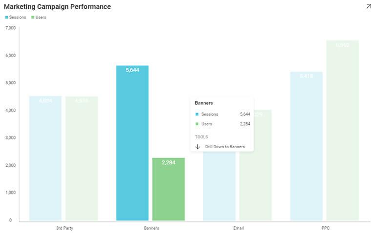 Data visualization - business teams reveal drilldown