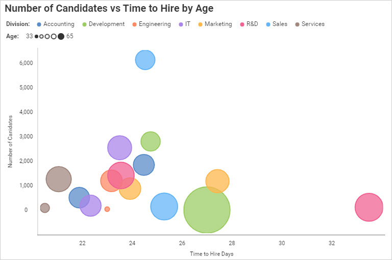 Data visualization - business teams reveal titles