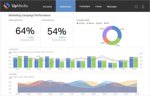 Embedded Analytics Can be Powerful for Apps - But Should You Buy or Build Them?