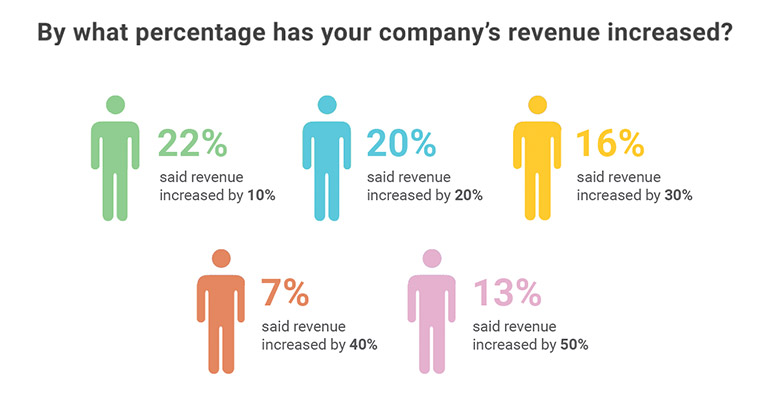 Infographic showing breakdown of those polled saying by how much percent their company's revenue increased.