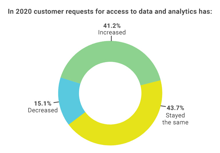 Respondents have said in 2020, request for data and analytics have either stayed the same or increased.