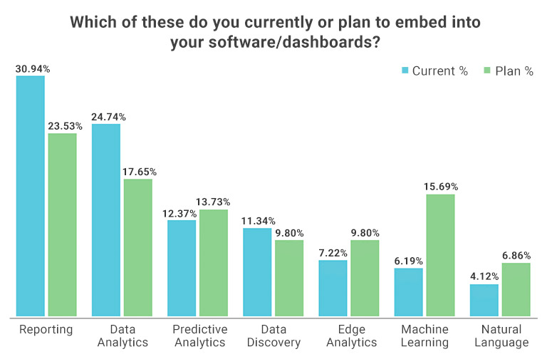 Response from companies saying what they are currently or plan to use embedded analytics in the furture.