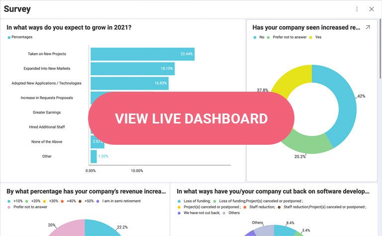 View live dashboard showing all of the trends from 2020 to help grow for 2021.
