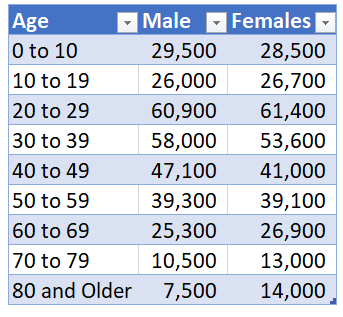 excel file with data to create population pyramid chart