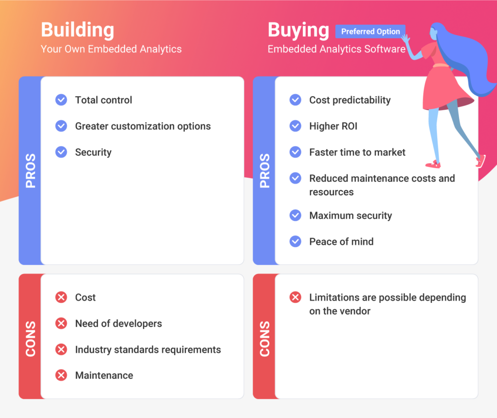 pros and cons of buying vs building your own embedded analytics platform