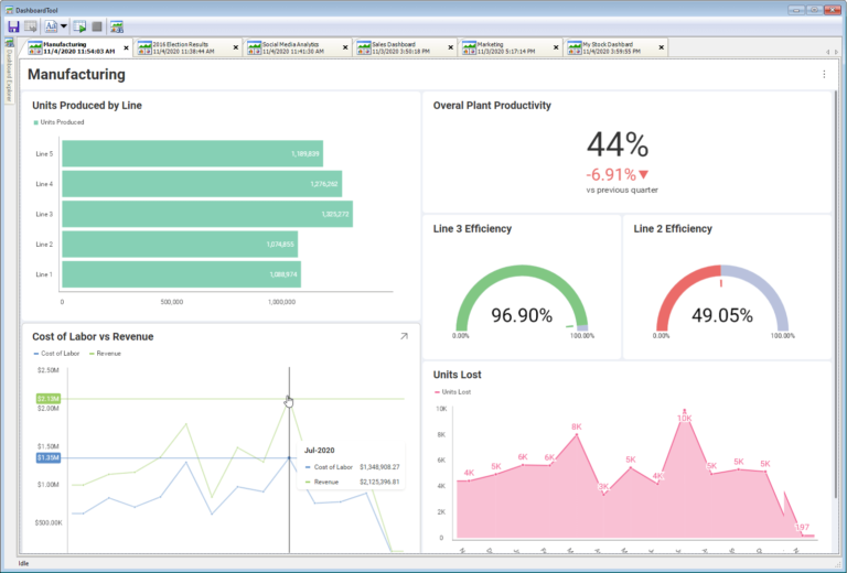 Manufacturing dashboard visualizing productivity, efficiency, and labor/revenue in gauges, line charts, area charts and bar charts.