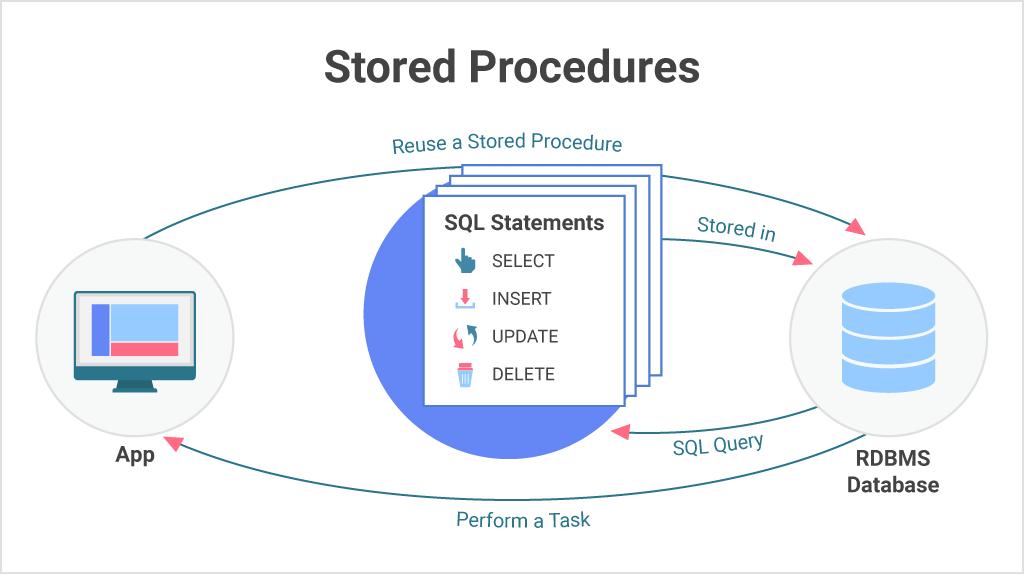 stored procedure definition