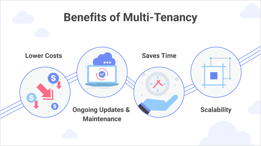 multi-tenancy architecture benefits for embedded analytics applications