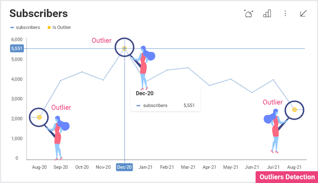 7 Embedded Analytics Features You Need From Your BI Vendor