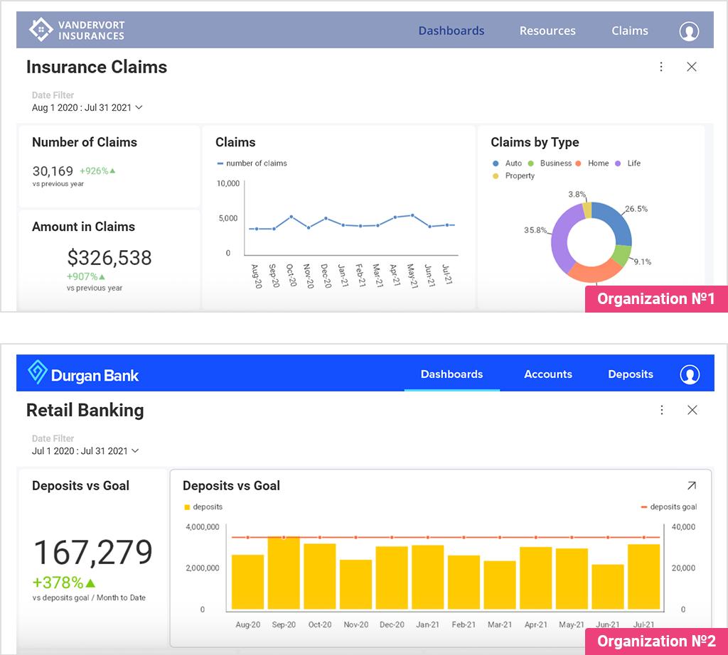 multi tenancy data in embedded analytics
