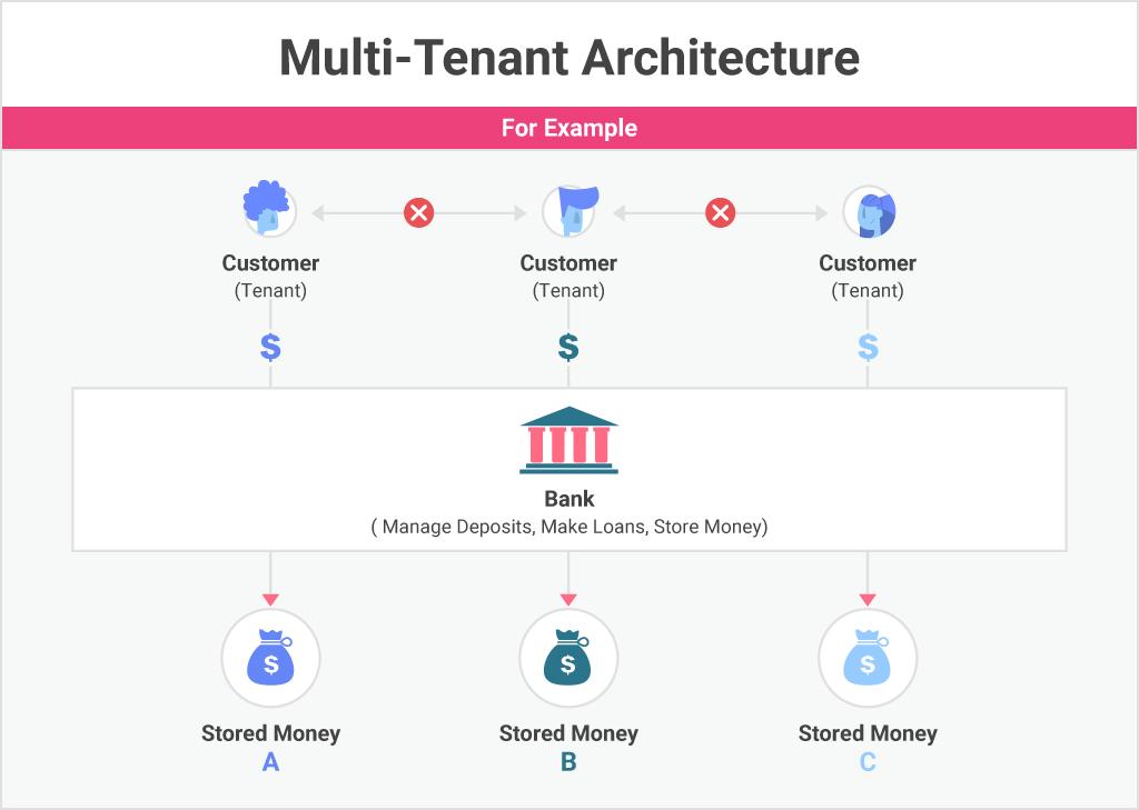 what is multi-tenancy?