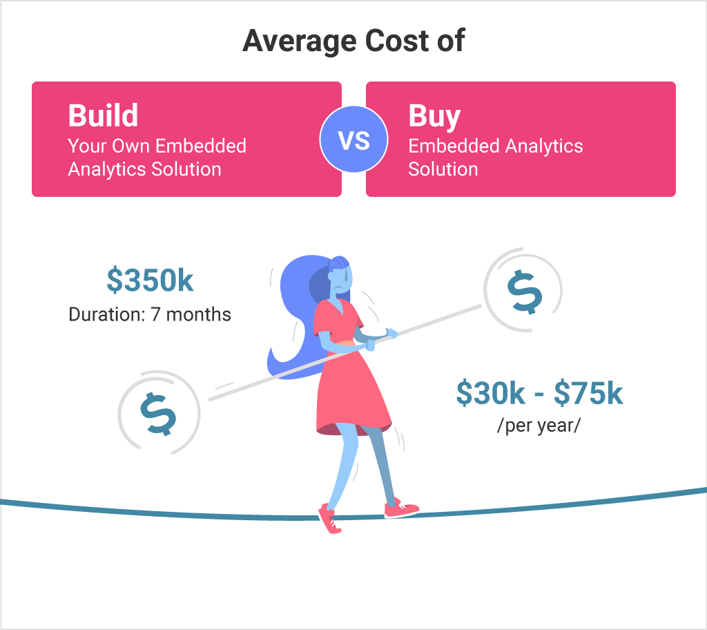 should you build or buy an embedded analytics solution