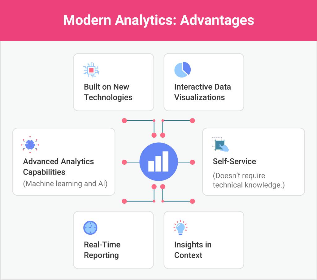 advantages of modern embedded analytics platforms